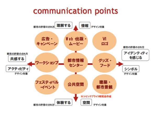コミュニケーションポイント